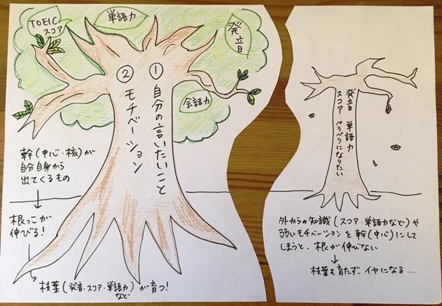 Image of 英語学習を樹木にたとえると